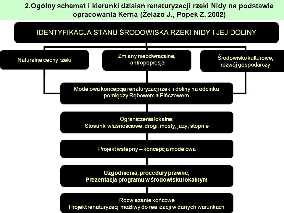 3.Charakterystyka obszaru Obszar, którego będzie dotyczyć renaturyzacja należy do Niecki Nidziańskiej – jednego z regionów Polski południowej.