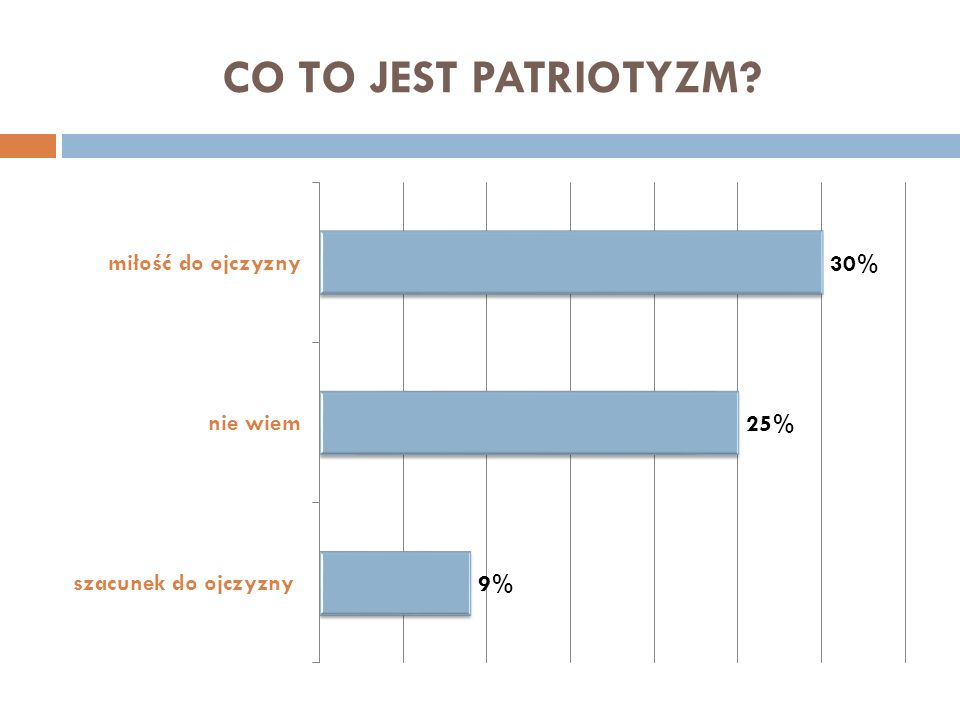 CO TO JEST PATRIOTYZM?