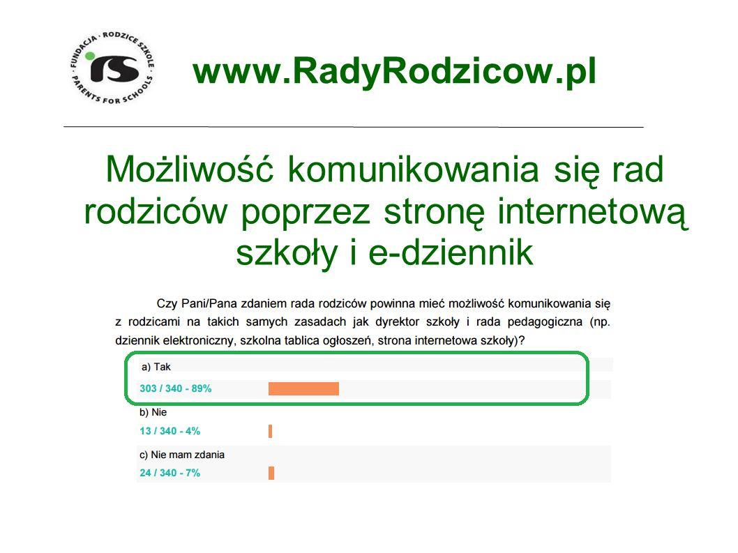 www.RadyRodzicow.pl Możliwość komunikowania się rad rodziców poprzez stronę internetową szkoły i e-dziennik