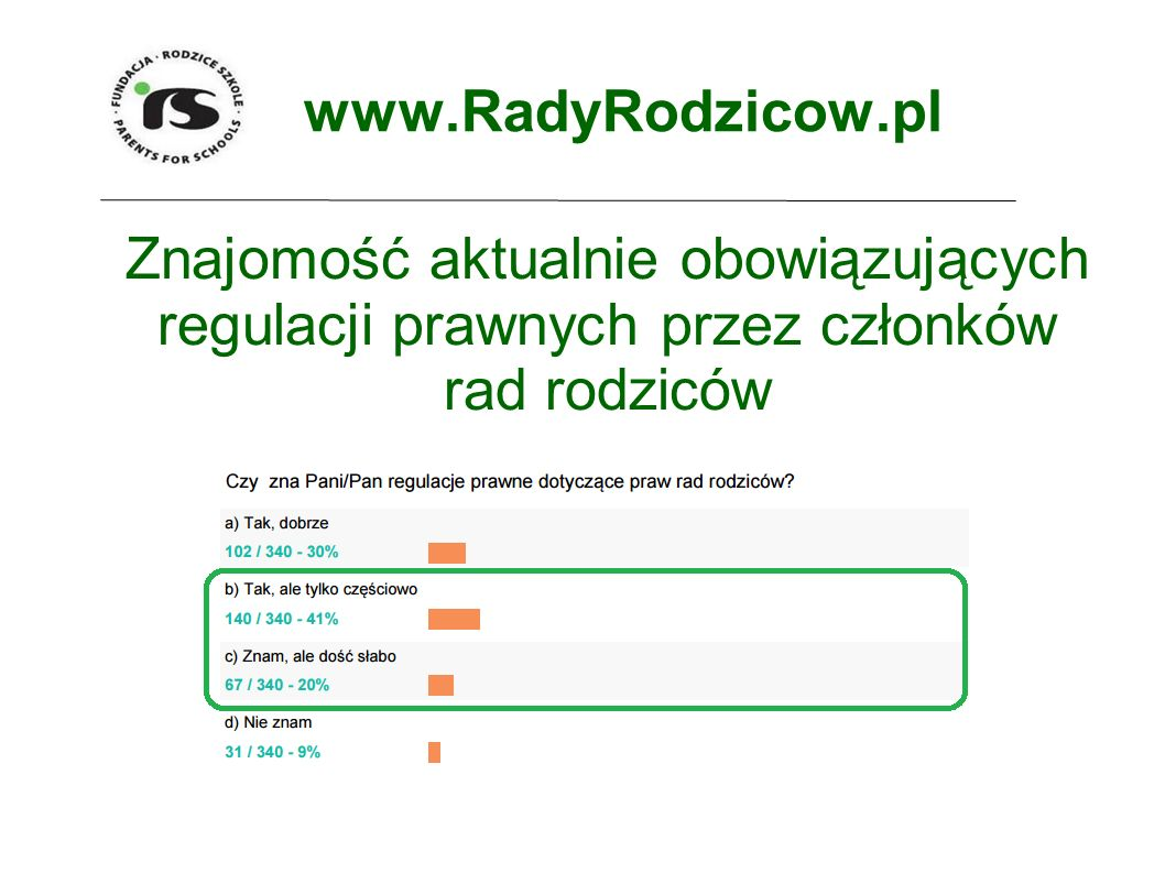 www.RadyRodzicow.pl Znajomość aktualnie obowiązujących regulacji prawnych przez członków rad rodziców