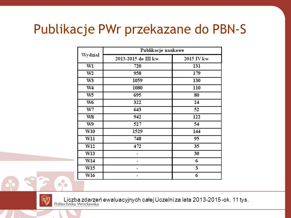 Publikacje PWr przekazane do PBN-S Liczba zdarzeń ewaluacyjnych całej Uczelni za lata 2013-2015 -ok. 11 tys.