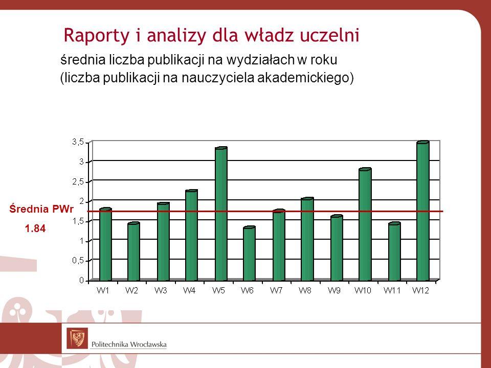 Raporty i analizy dla władz uczelni średnia liczba publikacji na wydziałach w roku (liczba publikacji na nauczyciela akademickiego) Średnia PWr 1.84