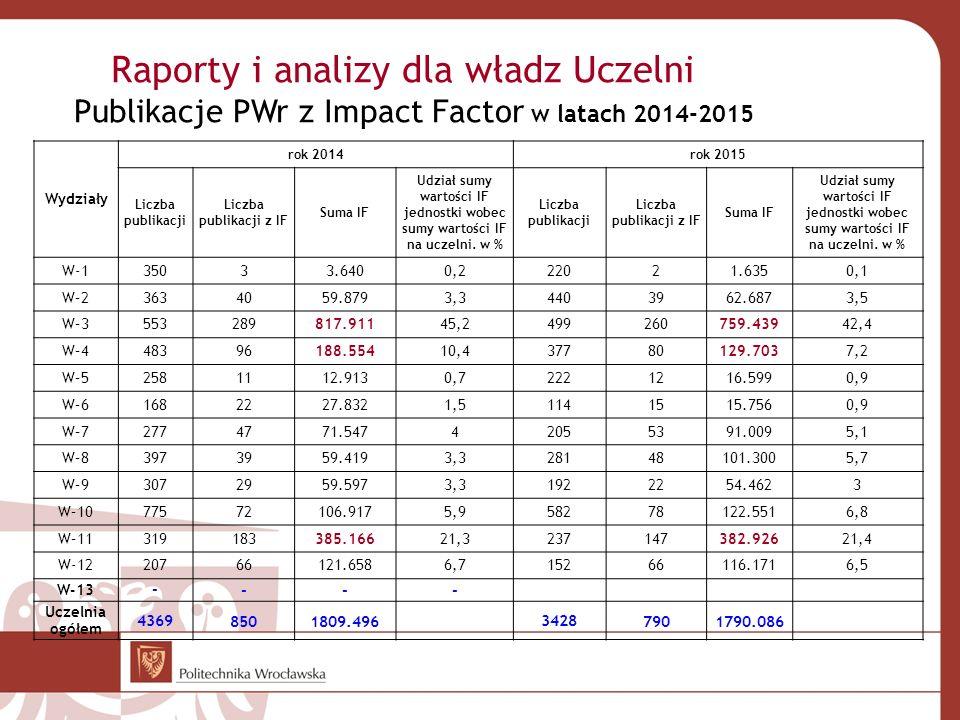 Raporty i analizy dla władz Uczelni Publikacje PWr z Impact Factor w latach 2014-2015 Wydziały rok 2014rok 2015 Liczba publikacji Liczba publikacji z IF Suma IF Udział sumy wartości IF jednostki wobec sumy wartości IF na uczelni.