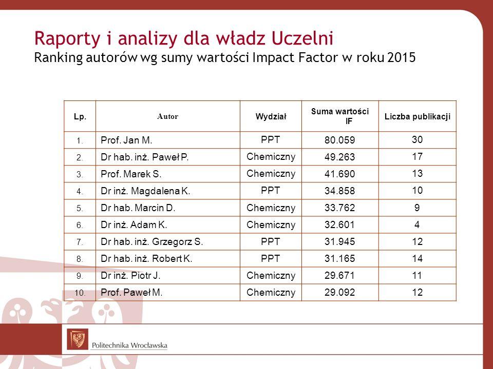 Raporty i analizy dla władz Uczelni Ranking autorów wg sumy wartości Impact Factor w roku 2015 Lp. Autor Wydział Suma wartości IF Liczba publikacji 1.