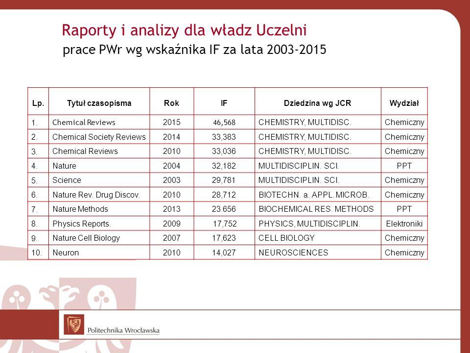 Raporty i analizy dla władz Uczelni prace PWr wg wskaźnika IF za lata 2003-2015 Lp.Tytuł czasopismaRokIFDziedzina wg JCRWydział 1. Chemical Reviews 20