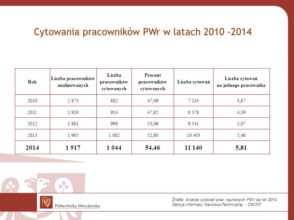 Cytowania pracowników PWr w latach 2010 -2014 Rok Liczba pracowników analizowanych Liczba pracowników cytowanych Procent pracowników cytowanych Liczba