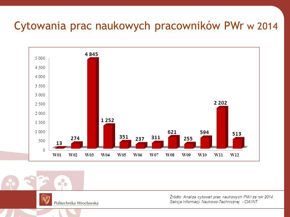Cytowania prac naukowych pracowników PWr w 2014 Źródło: Analiza cytowań prac naukowych PWr za rok 2014 Sekcja Informacji Naukowo-Technicznej - CWINT