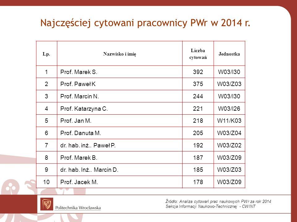 Najczęściej cytowani pracownicy PWr w 2014 r. Lp.Nazwisko i imię Liczba cytowań Jednostka 1 Prof. Marek S.392W03/I30 2 Prof. Paweł K375W03/Z03 3 Prof.