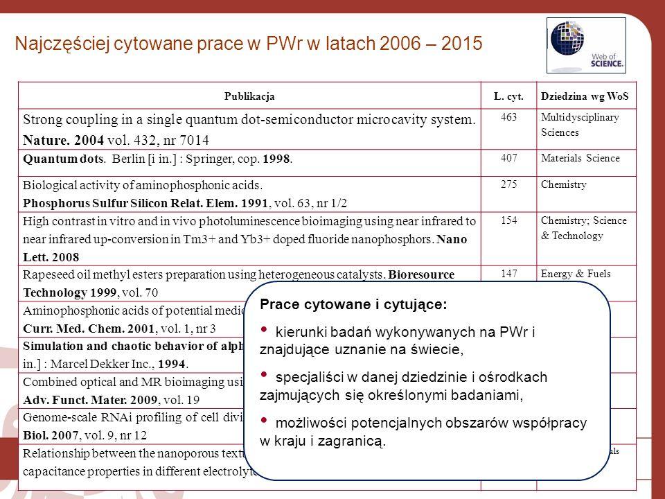 Najczęściej cytowane prace w PWr w latach 2006 – 2015 PublikacjaL. cyt.Dziedzina wg WoS Strong coupling in a single quantum dot-semiconductor microcav