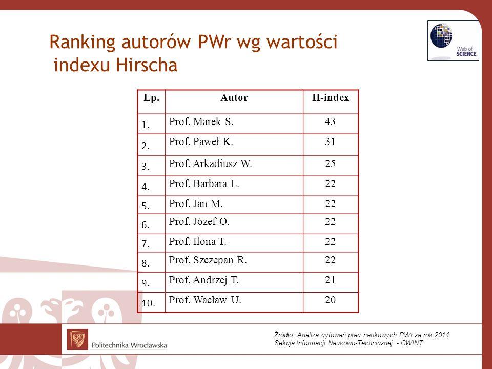 Ranking autorów PWr wg wartości indexu Hirscha Lp.AutorH-index 1. Prof. Marek S.43 2. Prof. Paweł K.31 3. Prof. Arkadiusz W.25 4. Prof. Barbara L.22 5
