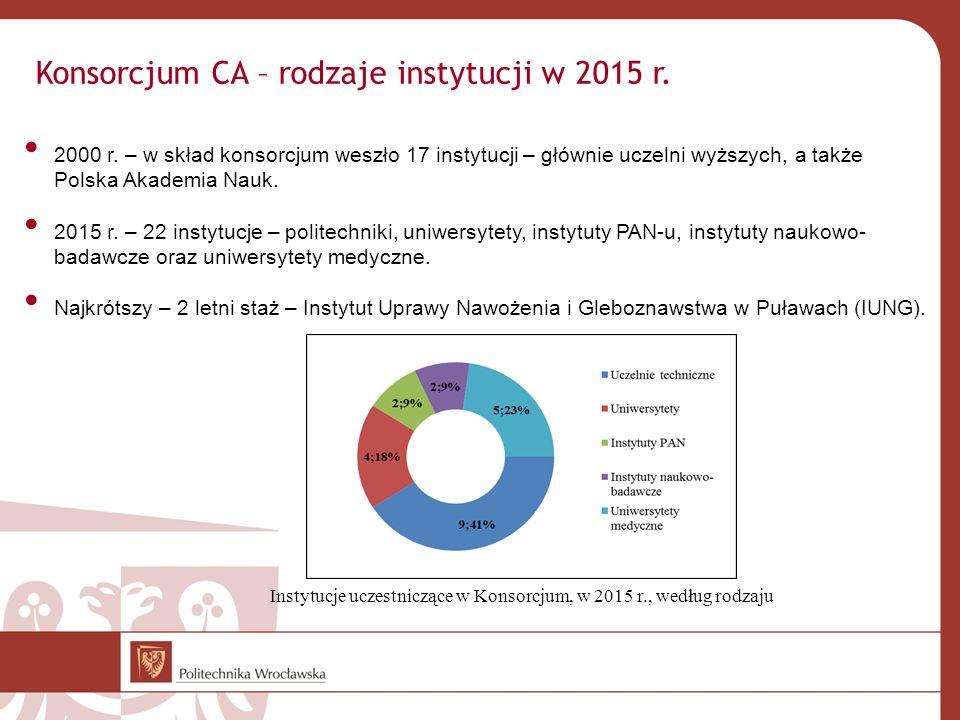 Konsorcjum CA – rodzaje instytucji w 2015 r. 2000 r. – w skład konsorcjum weszło 17 instytucji – głównie uczelni wyższych, a także Polska Akademia Nau
