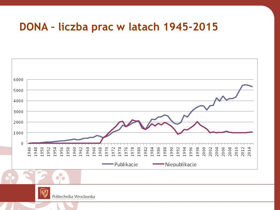 DONA – liczba prac w latach 1945-2015