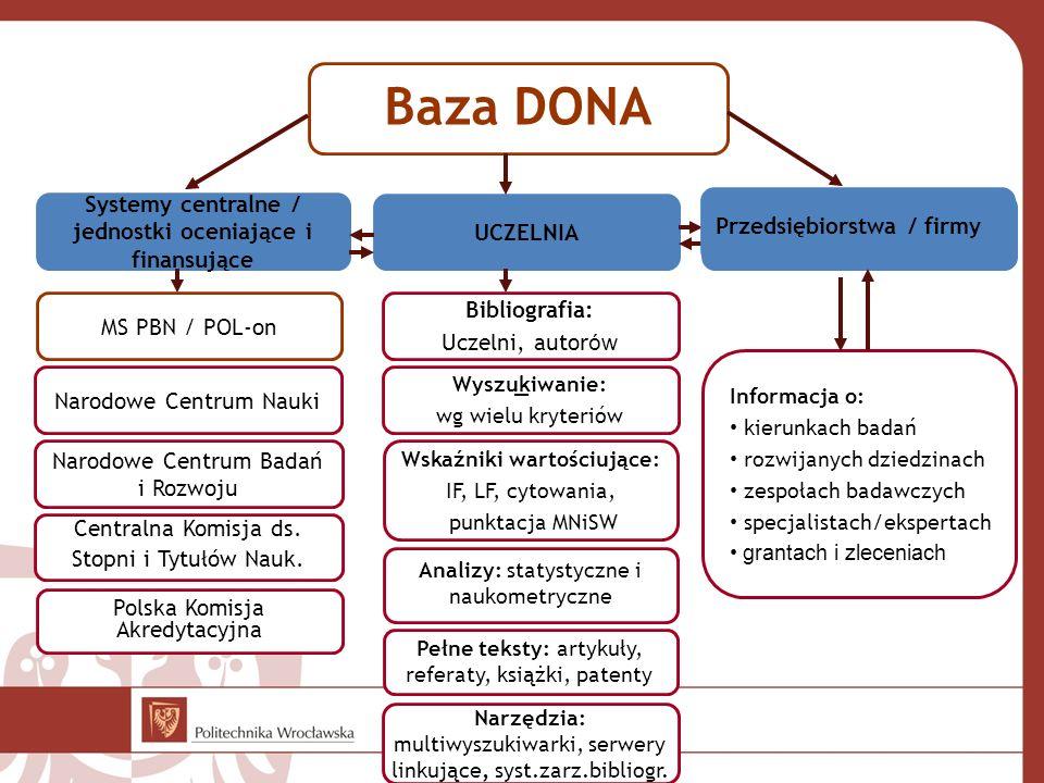 Współpraca krajowa Uniw. Białostockiego Publikacje 2010-2016