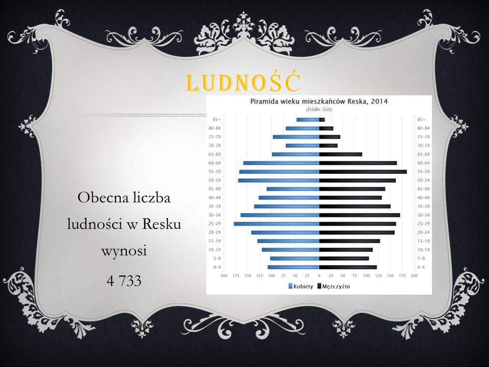 Obecna liczba ludności w Resku wynosi 4 733 LUDNO ŚĆ