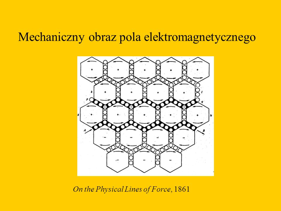 Mechaniczny obraz pola elektromagnetycznego On the Physical Lines of Force, 1861