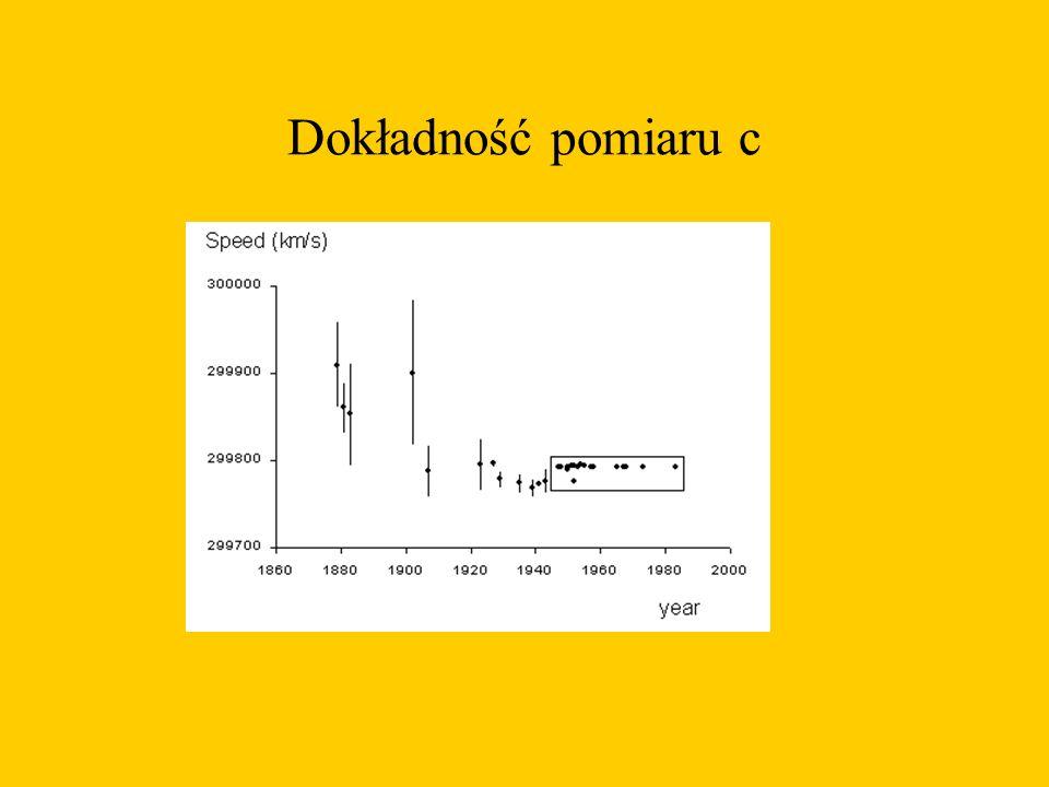 Dokładność pomiaru c