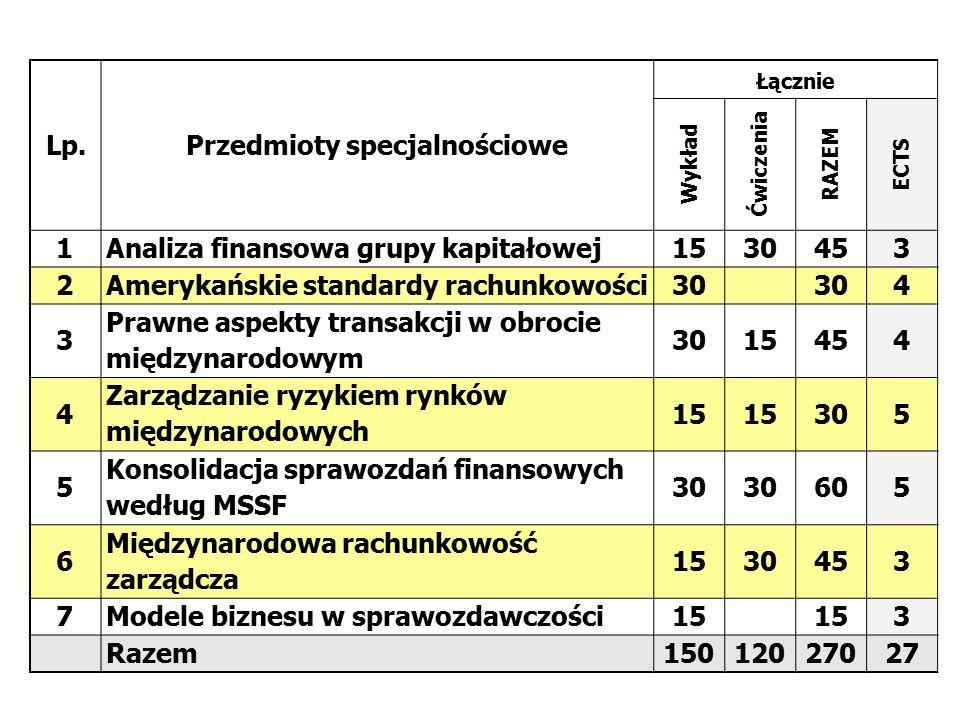Lp.Przedmioty specjalnościowe Łącznie Wykład Ćwiczenia RAZEM ECTS 1Analiza finansowa grupy kapitałowej1530453 2Amerykańskie standardy rachunkowości30 4 3 Prawne aspekty transakcji w obrocie międzynarodowym 3015454 4 Zarządzanie ryzykiem rynków międzynarodowych 15 305 5 Konsolidacja sprawozdań finansowych według MSSF 30 605 6 Międzynarodowa rachunkowość zarządcza 1530453 7Modele biznesu w sprawozdawczości15 3 Razem15012027027