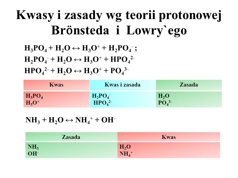 Kwasy i zasady wg teorii protonowej Br ӧ nsteda i Lowry`ego Kwas – substancja zdolna do oddania protonów – donor protonów (protonodawca - protonodonor) HBr (g) + H 2 O ↔ H 3 O + (aq) + Br - (aq) kwas 1 + zasada 1 ↔ kwas 2 + zasada 2 Zasada – substancja zdolna do pobrania protonów (protonobiorca – protonoakcepotor) NH 3(g) + H 2 O ↔ NH 4 + (aq) + OH - (aq) zasada 1 + kwas 2 ↔ kaws 1 + zasada 2 kwas 1 sprzężony z zasadą 1 ; kwas 2 sprzężony z zasadą 2 Kwas – substancja zdolna do oddania protonów – donor protonów (protonodawca - protonodonor) HBr (g) + H 2 O ↔ H 3 O + (aq) + Br - (aq) kwas 1 + zasada 1 ↔ kwas 2 + zasada 2 Zasada – substancja zdolna do pobrania protonów (protonobiorca – protonoakcepotor) NH 3(g) + H 2 O ↔ NH 4 + (aq) + OH - (aq) zasada 1 + kwas 2 ↔ kaws 1 + zasada 2 kwas 1 sprzężony z zasadą 1 ; kwas 2 sprzężony z zasadą 2