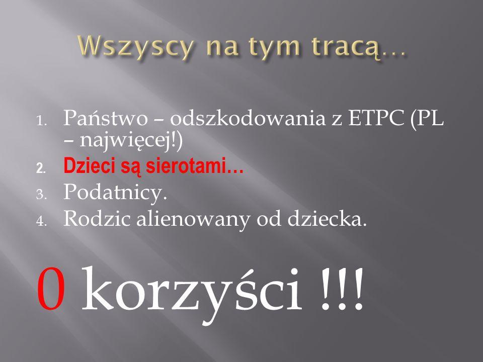 1. Państwo – odszkodowania z ETPC (PL – najwięcej!) 2.