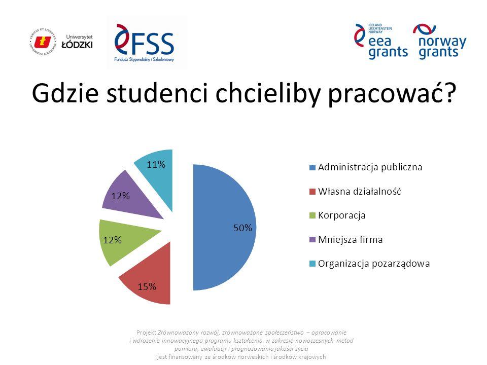Gdzie studenci chcieliby pracować.