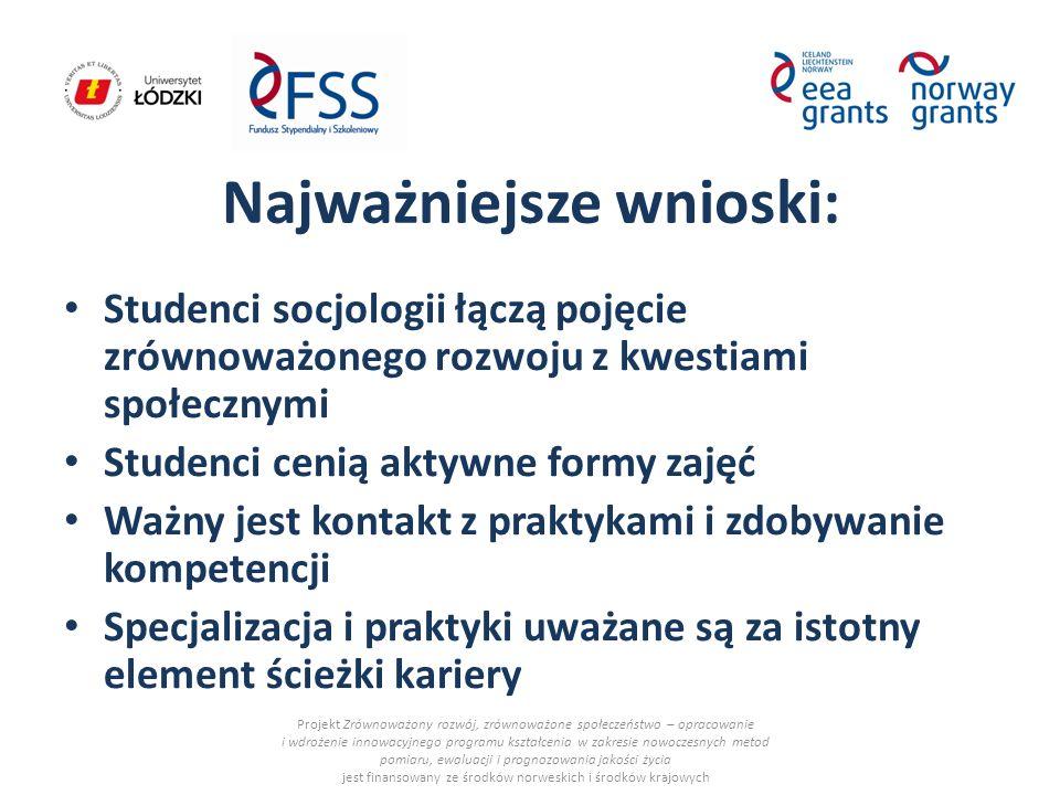 Najważniejsze wnioski: Studenci socjologii łączą pojęcie zrównoważonego rozwoju z kwestiami społecznymi Studenci cenią aktywne formy zajęć Ważny jest kontakt z praktykami i zdobywanie kompetencji Specjalizacja i praktyki uważane są za istotny element ścieżki kariery Projekt Zrównoważony rozwój, zrównoważone społeczeństwo – opracowanie i wdrożenie innowacyjnego programu kształcenia w zakresie nowoczesnych metod pomiaru, ewaluacji i prognozowania jakości życia jest finansowany ze środków norweskich i środków krajowych
