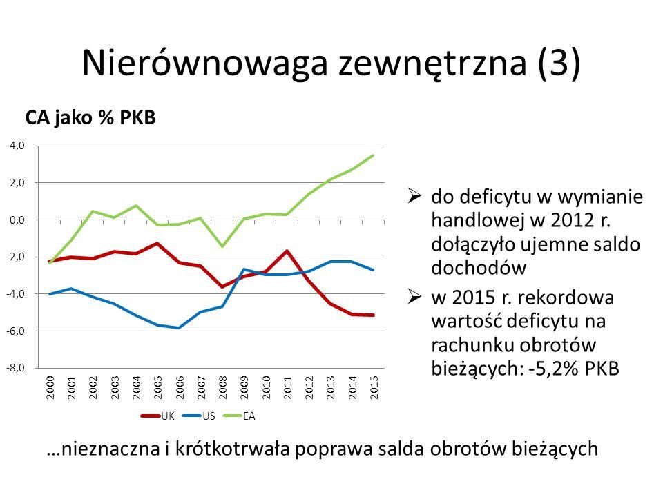 Nierównowaga zewnętrzna (3) CA jako % PKB  do deficytu w wymianie handlowej w 2012 r. dołączyło ujemne saldo dochodów  w 2015 r. rekordowa wartość d