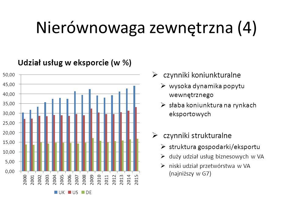 Nierównowaga zewnętrzna (4) Udział usług w eksporcie (w %)  czynniki koniunkturalne  wysoka dynamika popytu wewnętrznego  słaba koniunktura na rynkach eksportowych  czynniki strukturalne  struktura gospodarki/eksportu  duży udział usług biznesowych w VA  niski udział przetwórstwa w VA (najniższy w G7)