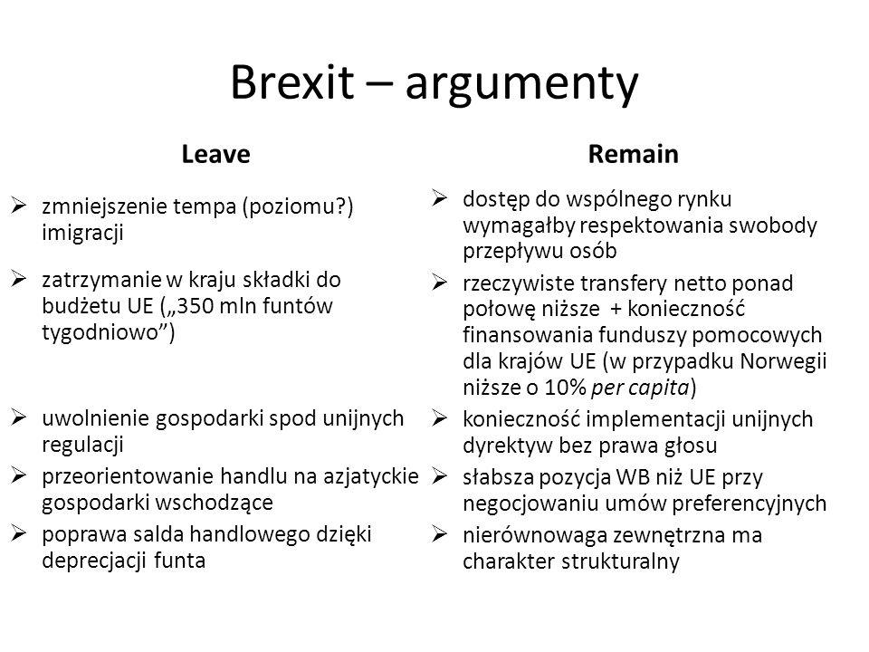 """Brexit – argumenty Leave  zmniejszenie tempa (poziomu ) imigracji  zatrzymanie w kraju składki do budżetu UE (""""350 mln funtów tygodniowo )  uwolnienie gospodarki spod unijnych regulacji  przeorientowanie handlu na azjatyckie gospodarki wschodzące  poprawa salda handlowego dzięki deprecjacji funta Remain  dostęp do wspólnego rynku wymagałby respektowania swobody przepływu osób  rzeczywiste transfery netto ponad połowę niższe + konieczność finansowania funduszy pomocowych dla krajów UE (w przypadku Norwegii niższe o 10% per capita)  konieczność implementacji unijnych dyrektyw bez prawa głosu  słabsza pozycja WB niż UE przy negocjowaniu umów preferencyjnych  nierównowaga zewnętrzna ma charakter strukturalny"""