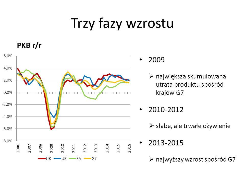 Trzy fazy wzrostu PKB r/r 2009  największa skumulowana utrata produktu spośród krajów G7 2010-2012  słabe, ale trwałe ożywienie 2013-2015  najwyższy wzrost spośród G7