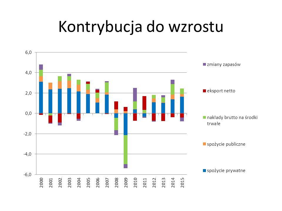 Rynek pracy (1) Stopa bezrobocia relatywnie słabe dostosowania ilościowe na rynku pracy, ale…