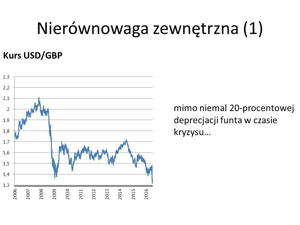 Nierównowaga zewnętrzna (1) Kurs USD/GBP mimo niemal 20-procentowej deprecjacji funta w czasie kryzysu…