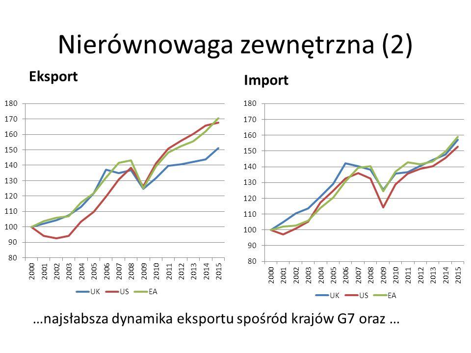 Nierównowaga zewnętrzna (2) Eksport Import …najsłabsza dynamika eksportu spośród krajów G7 oraz …