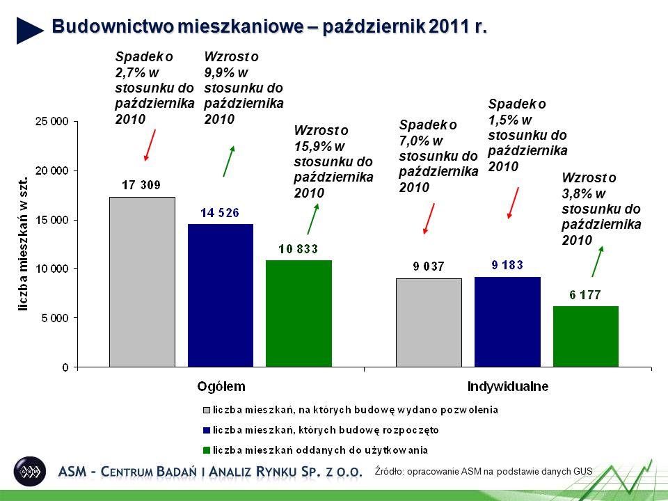 Budownictwo mieszkaniowe – październik 2011 r. Źródło: opracowanie ASM na podstawie danych GUS Wzrost o 15,9% w stosunku do października 2010 Wzrost o