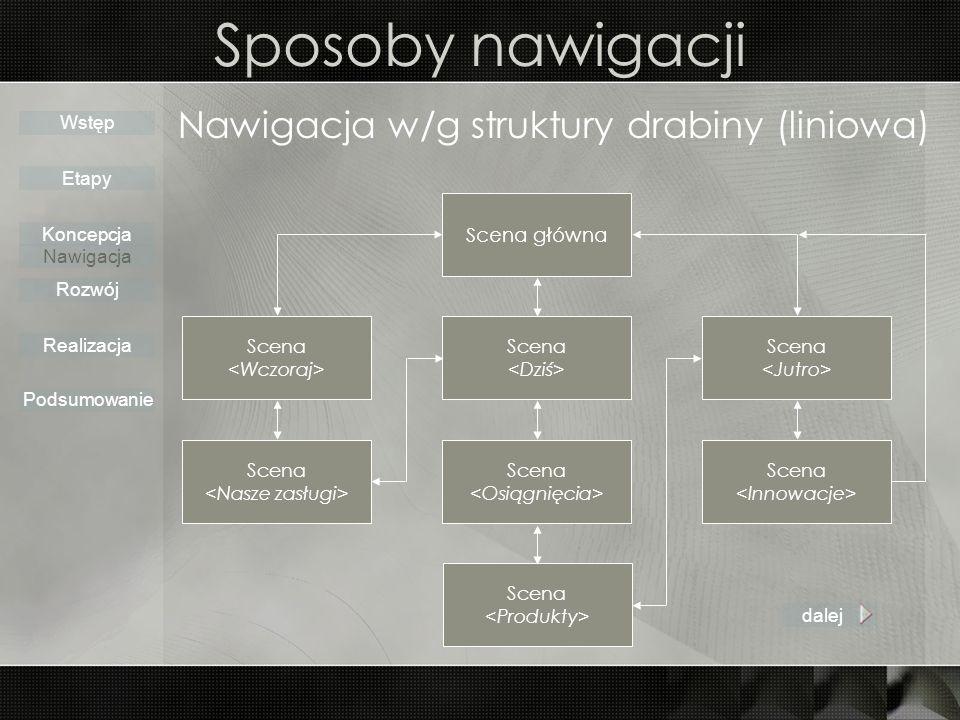 Sposoby nawigacji Nawigacja w/g struktury drabiny (liniowa) Wstęp Etapy Koncepcja Rozwój Realizacja Podsumowanie Scena Scena główna Scena dalej Nawigacja