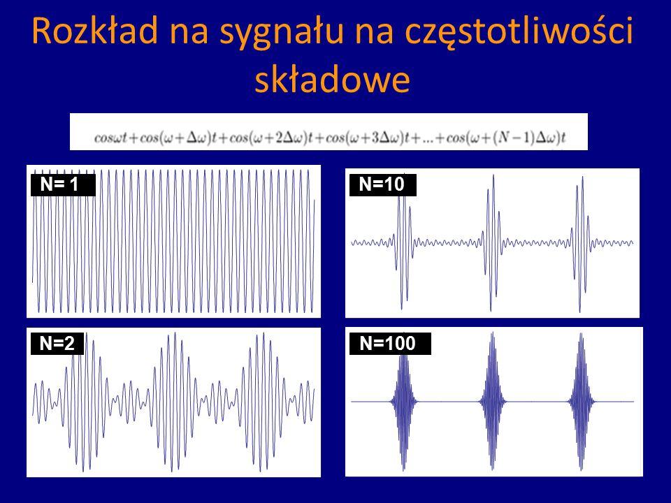 Rozkład na sygnału na częstotliwości składowe N= 1 N=2 N=10 N=100