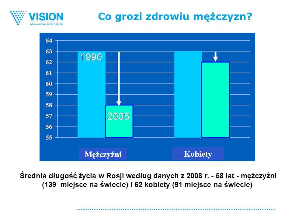 Co grozi zdrowiu mężczyzn. Średnia długość życia w Rosji według danych z 2008 r.