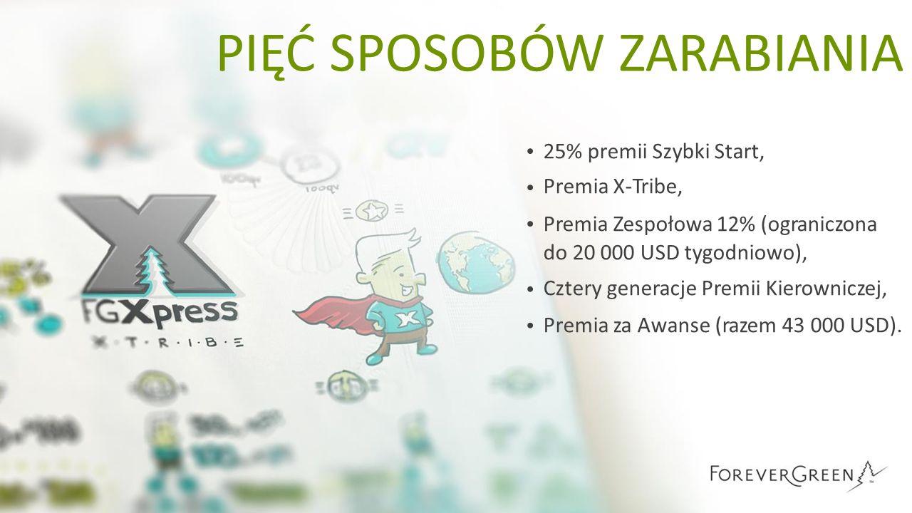 PIĘĆSPOSOBÓWZARABIANIA 25% premii Szybki Start, Premia X-Tribe, Premia Zespołowa 12% (ograniczona do 20 000 USD tygodniowo), Cztery generacje Premii K