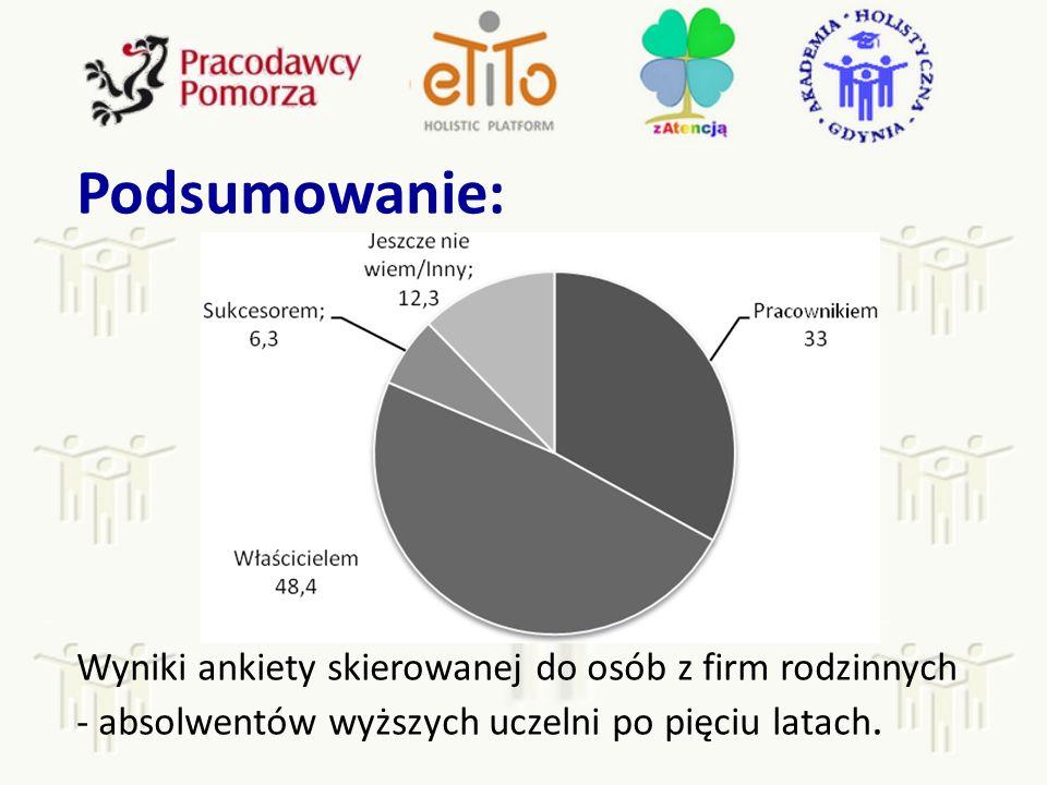 Podsumowanie: Wyniki ankiety skierowanej do osób z firm rodzinnych - absolwentów wyższych uczelni po pięciu latach.