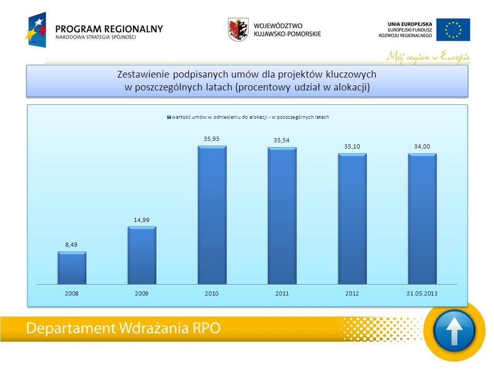 W ramach przedmiotowego Projektu została podpisana w dniu 9 kwietnia 2013 roku umowa z wykonawcą na roboty budowlane pomiędzy Gminą Miasta Toruń a konsorcjum Mostostal Warszawa S.A.