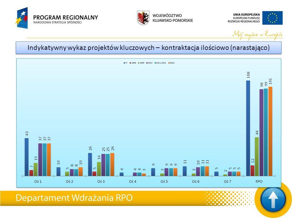 Stan obecny: Beneficjent – Gmina Miasto Toruń przy współpracy pracowników DWRPO jest na etapie przygotowywania wraz z inicjatywą JASPERS dokumentów, które będą podstawą do wypełnienia fiszki notyfikacyjnej do Komisji Europejskiej o potwierdzenie przyznania dofinansowania dla Projektu.