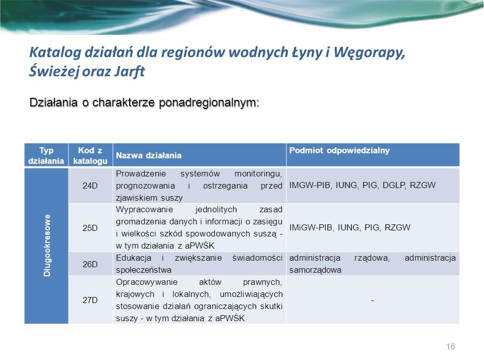 Katalog działań dla regionów wodnych Łyny i Węgorapy, Świeżej oraz Jarft Działania o charakterze ponadregionalnym: 16 Typ działania Kod z katalogu Nazwa działania Podmiot odpowiedzialny Długookresowe 24D Prowadzenie systemów monitoringu, prognozowania i ostrzegania przed zjawiskiem suszy IMGW-PIB, IUNG, PIG, DGLP, RZGW 25D Wypracowanie jednolitych zasad gromadzenia danych i informacji o zasięgu i wielkości szkód spowodowanych suszą - w tym działania z aPWŚK IMiGW-PIB, IUNG, PIG, RZGW 26D Edukacja i zwiększanie świadomości społeczeństwa administracja rządowa, administracja samorządowa 27D Opracowywanie aktów prawnych, krajowych i lokalnych, umożliwiających stosowanie działań ograniczających skutki suszy - w tym działania z aPWŚK -
