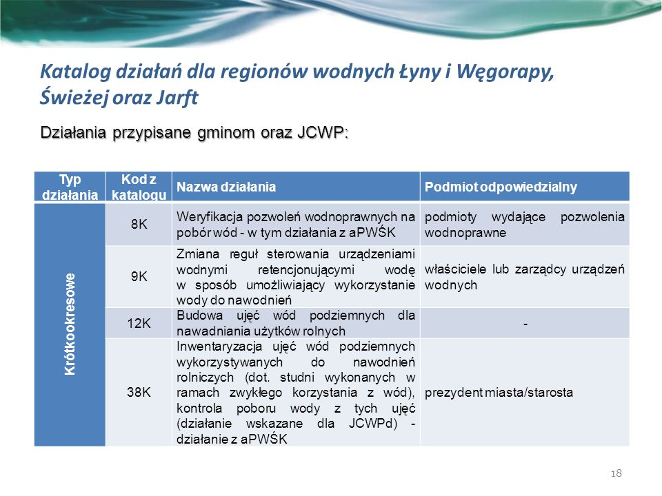 Katalog działań dla regionów wodnych Łyny i Węgorapy, Świeżej oraz Jarft Działania przypisane gminom oraz JCWP: 18 Typ działania Kod z katalogu Nazwa działaniaPodmiot odpowiedzialny Krótkookresowe 8K Weryfikacja pozwoleń wodnoprawnych na pobór wód - w tym działania z aPWŚK podmioty wydające pozwolenia wodnoprawne 9K Zmiana reguł sterowania urządzeniami wodnymi retencjonującymi wodę w sposób umożliwiający wykorzystanie wody do nawodnień właściciele lub zarządcy urządzeń wodnych 12K Budowa ujęć wód podziemnych dla nawadniania użytków rolnych - 38K Inwentaryzacja ujęć wód podziemnych wykorzystywanych do nawodnień rolniczych (dot.