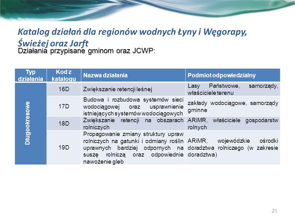 Katalog działań dla regionów wodnych Łyny i Węgorapy, Świeżej oraz Jarft Działania przypisane gminom oraz JCWP: 21 Typ działania Kod z katalogu Nazwa działaniaPodmiot odpowiedzialny Długookresowe 16DZwiększanie retencji leśnej Lasy Państwowe, samorządy, właściciele terenu 17D Budowa i rozbudowa systemów sieci wodociągowej oraz usprawnienie istniejących systemów wodociągowych zakłady wodociągowe, samorządy gminne 18D Zwiększanie retencji na obszarach rolniczych ARiMR, właściciele gospodarstw rolnych 19D Propagowanie zmiany struktury upraw rolniczych na gatunki i odmiany roślin uprawnych bardziej odpornych na suszę rolniczą oraz odpowiednie nawożenie gleb ARiMR, wojewódzkie ośrodki doradztwa rolniczego (w zakresie doradztwa)
