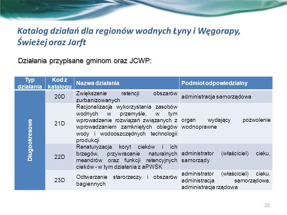 Katalog działań dla regionów wodnych Łyny i Węgorapy, Świeżej oraz Jarft Działania przypisane gminom oraz JCWP: 22 Typ działania Kod z katalogu Nazwa działaniaPodmiot odpowiedzialny Długookresowe 20D Zwiększenie retencji obszarów zurbanizowanych administracja samorządowa 21D Racjonalizacja wykorzystania zasobów wodnych w przemyśle, w tym wprowadzenie rozwiązań związanych z wprowadzaniem zamkniętych obiegów wody i wodooszczędnych technologii produkcji organ wydający pozwolenie wodnoprawne 22D Renaturyzacja koryt cieków i ich brzegów, przywracanie naturalnych meandrów oraz funkcji retencyjnych cieków - w tym działania z aPWŚK administrator (właściciel) cieku, samorządy 23D Odtwarzanie starorzeczy i obszarów bagiennych administrator (właściciel) cieku, administracja samorządowa, administracja rządowa