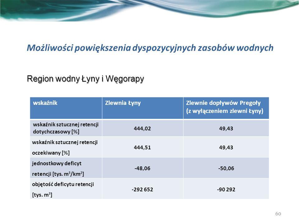 Możliwości powiększenia dyspozycyjnych zasobów wodnych 60 Region wodny Łyny i Węgorapy wskaźnikZlewnia ŁynyZlewnie dopływów Pregoły (z wyłączeniem zlewni Łyny) wskaźnik sztucznej retencji dotychczasowy [%] 444,0249,43 wskaźnik sztucznej retencji oczekiwany [%] 444,5149,43 jednostkowy deficyt retencji [tys.