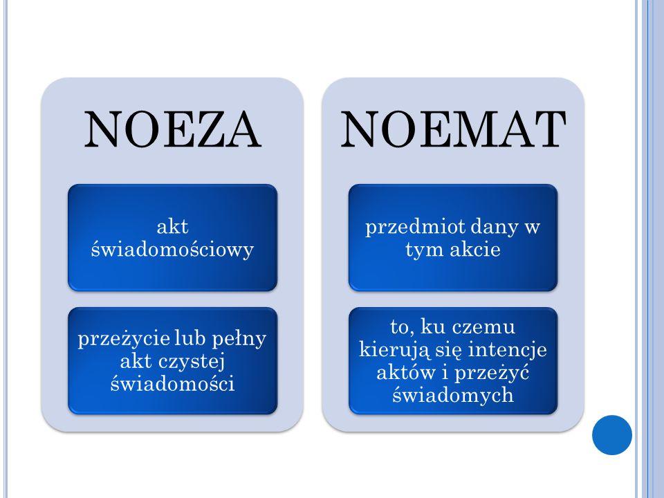 NOEZA akt świadomościowy przeżycie lub pełny akt czystej świadomości NOEMAT przedmiot dany w tym akcie to, ku czemu kierują się intencje aktów i przeż