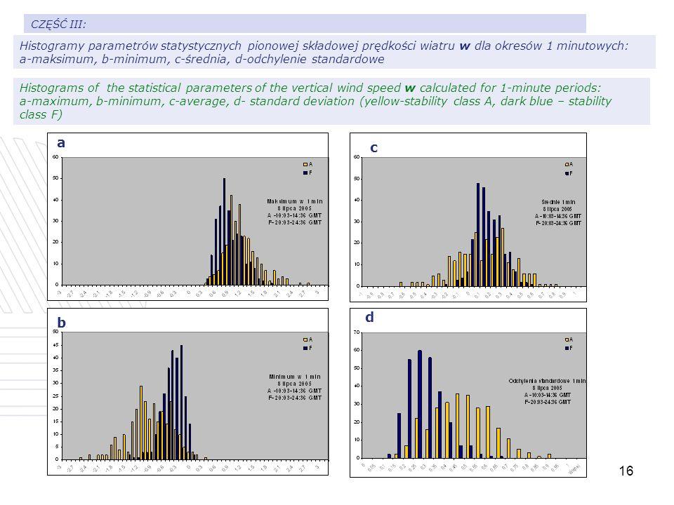 16 Histogramy parametrów statystycznych pionowej składowej prędkości wiatru w dla okresów 1 minutowych: a-maksimum, b-minimum, c-średnia, d-odchylenie standardowe CZĘŚĆ III: a b c d Histograms of the statistical parameters of the vertical wind speed w calculated for 1-minute periods: a-maximum, b-minimum, c-average, d- standard deviation (yellow-stability class A, dark blue – stability class F)