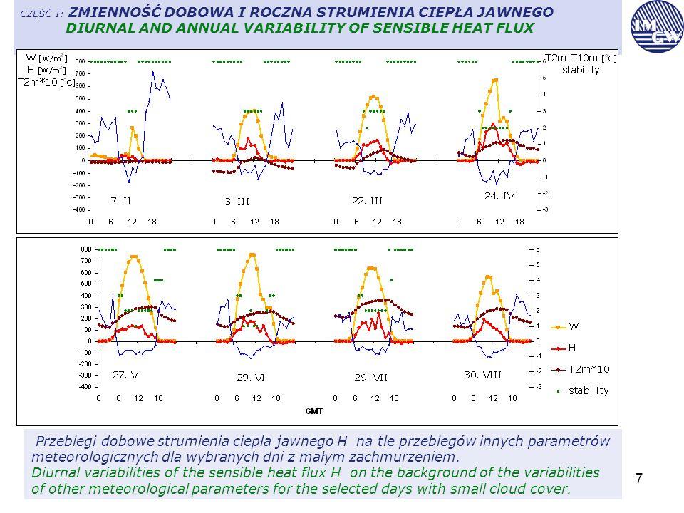 7 CZĘŚĆ I: ZMIENNOŚĆ DOBOWA I ROCZNA STRUMIENIA CIEPŁA JAWNEGO DIURNAL AND ANNUAL VARIABILITY OF SENSIBLE HEAT FLUX Przebiegi dobowe strumienia ciepła jawnego H na tle przebiegów innych parametrów meteorologicznych dla wybranych dni z małym zachmurzeniem.
