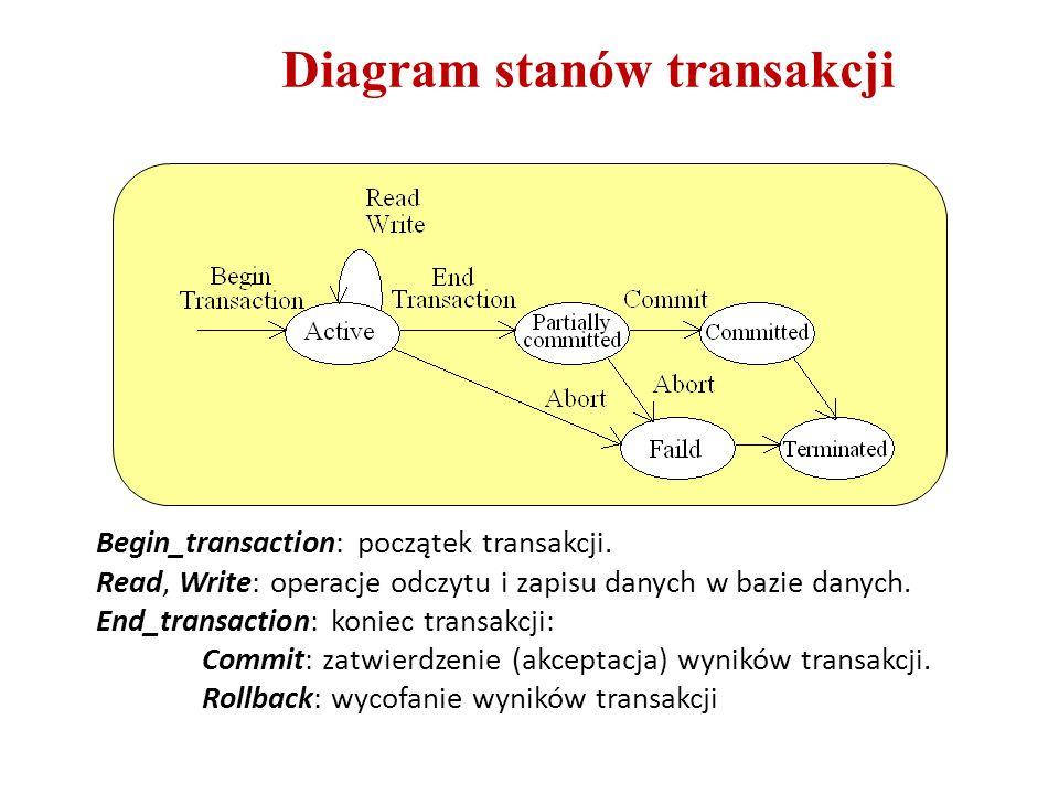 Diagram stanów transakcji Begin_transaction: początek transakcji. Read, Write: operacje odczytu i zapisu danych w bazie danych. End_transaction: konie