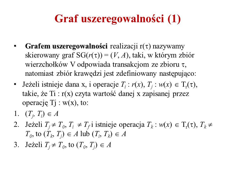 Graf uszeregowalności (1) Grafem uszeregowalności Grafem uszeregowalności realizacji r(  ) nazywamy skierowany graf SG(r(  )) = (V, A), taki, w którym zbiór wierzchołków V odpowiada transakcjom ze zbioru , natomiast zbiór krawędzi jest zdefiniowany następująco: Jeżeli istnieje dana x, i operacje T i : r(x), T j : w(x)  T r (  ), takie, że Ti : r(x) czyta wartość danej x zapisanej przez operację Tj : w(x), to: 1.(T j, T i )  A 2.Jeżeli T j  T 0, T i  T f i istnieje operacja T k : w(x)  T r (  ), T k  T 0, to (T k, T j )  A lub (T i, T k )  A 3.Jeżeli T j  T 0, to (T 0, T j )  A